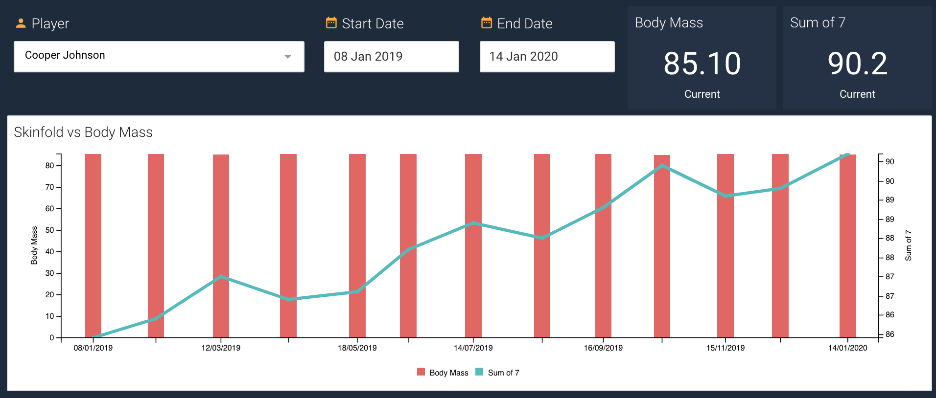 A screenshot showing an example of a time series chart displaying skinfold and body mass data