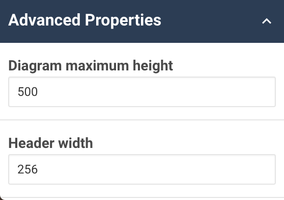 A screenshot showing an example of the advanced properties for the periodisation diagram widget