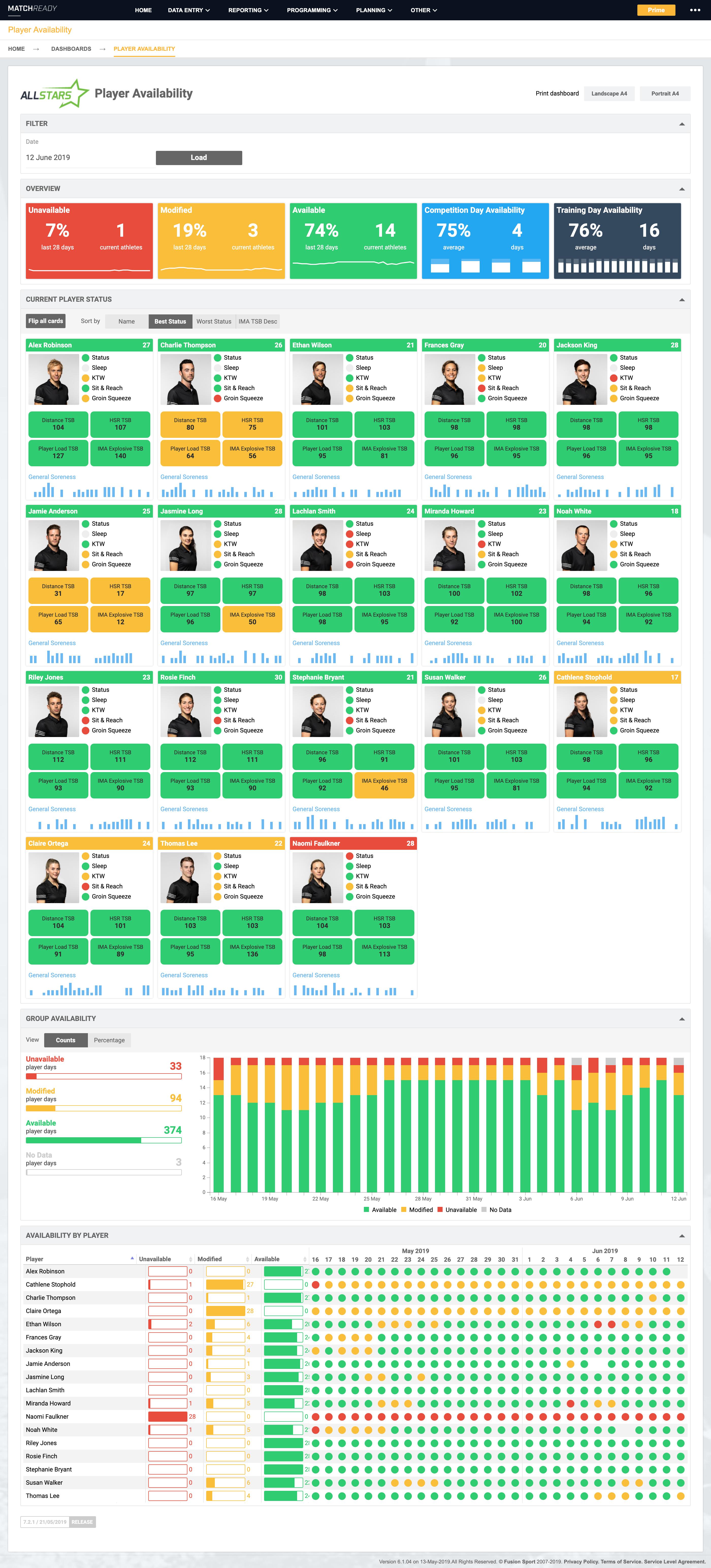 D3 Dashboards « Fusion Sport Help Documentation