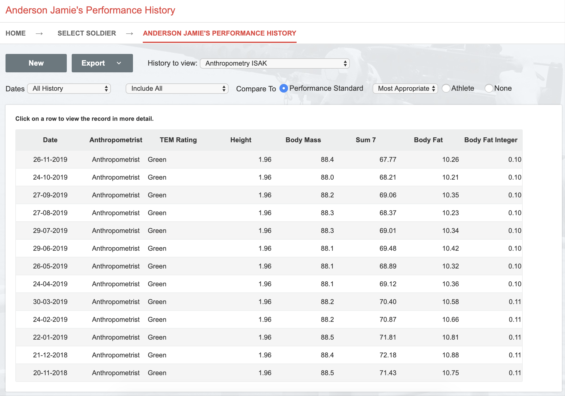 A screenshot showing an example of the performance history for an athlete's anthropometry data