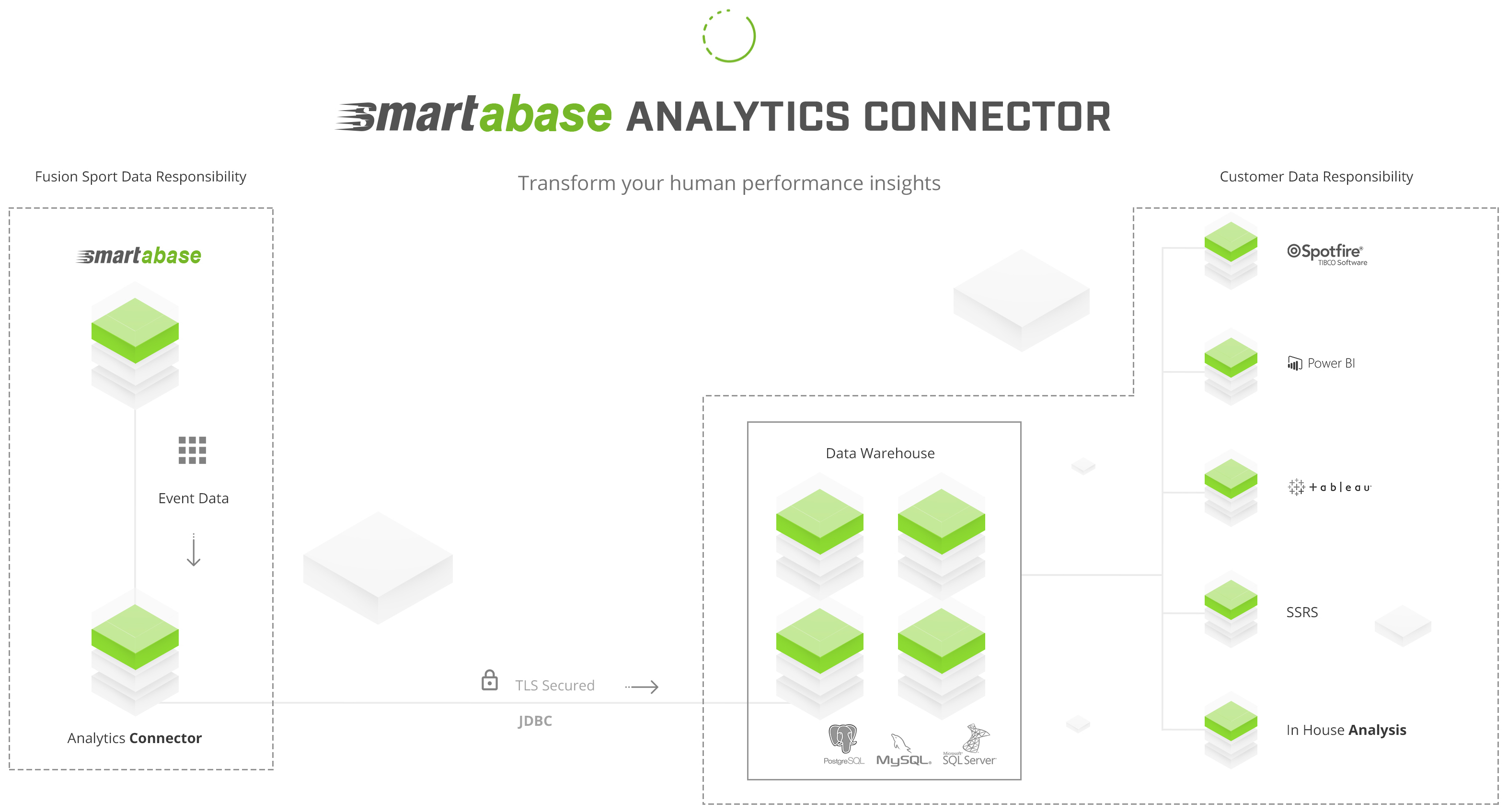 Diagram showing how the analytics connector works