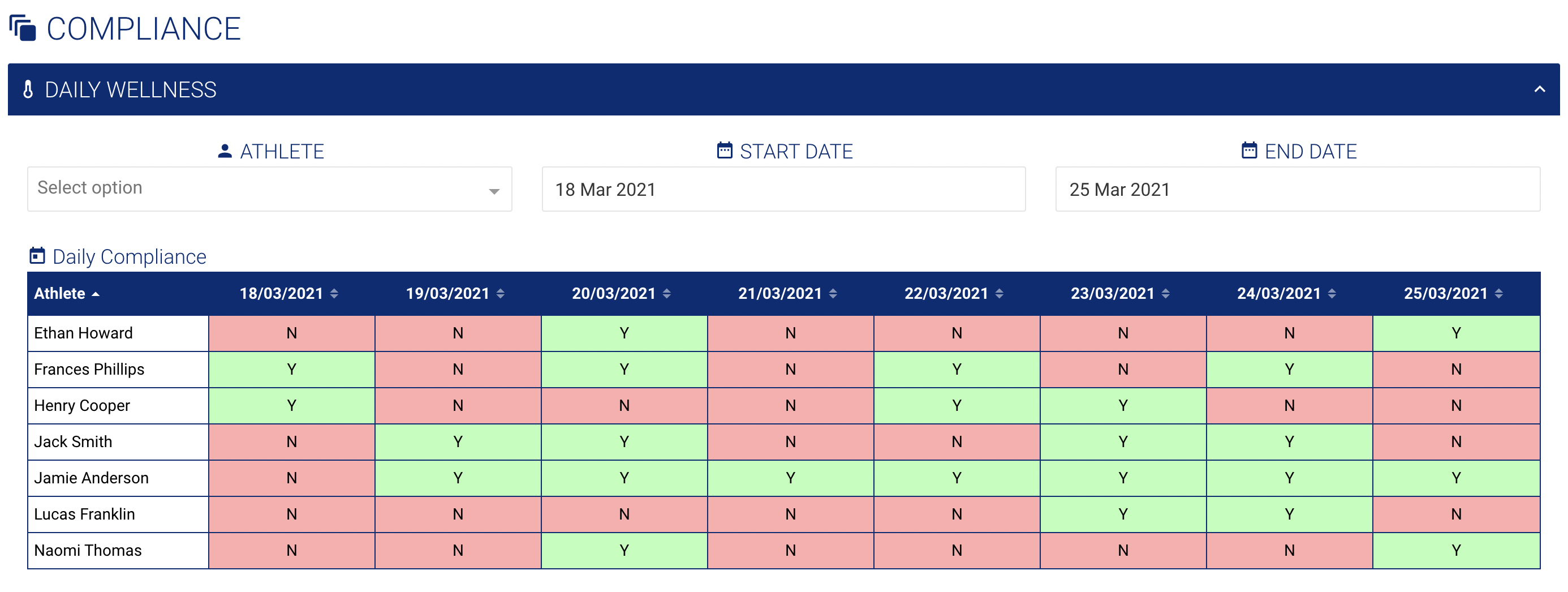 A screenshot of a dashboard using a matrix widget to display compliance